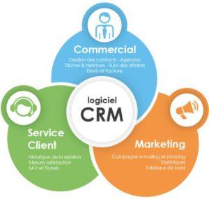 Formation logiciel CRM